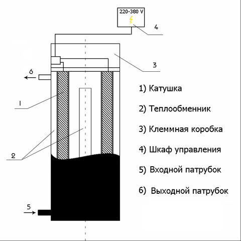 indukcionnyj_kotel_6