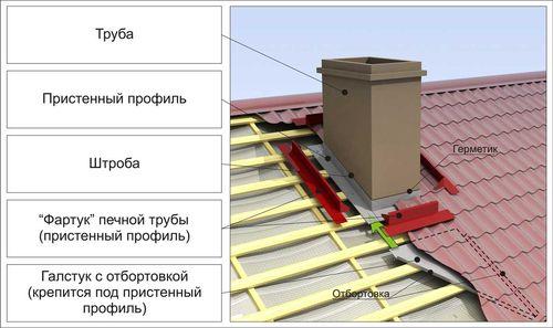 izolyaciya_dymohoda_1