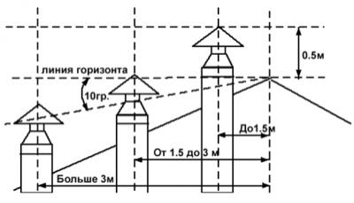trebovaniya_k_dymoxodam_02
