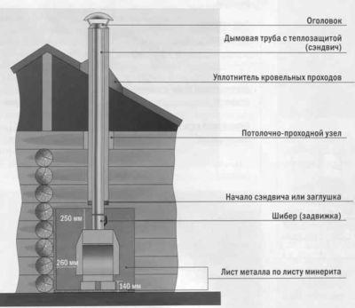 ustanovka_dymoxoda_dlya_tverdotoplivnogo_kotla_03