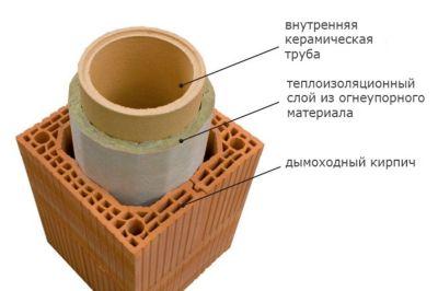 uteplenie_dymoxoda_gazovogo_kotla_05