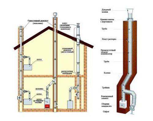 Схема дымохода газового котла