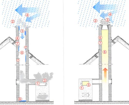 Схема тяги дымохода