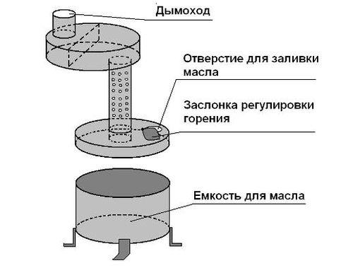 Схема печи на отработке