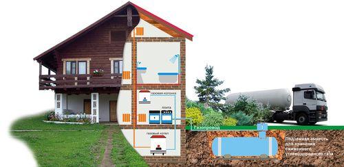 Автономная газификация- альтернативный способ отопления