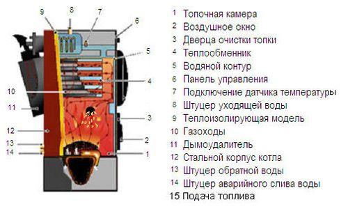 pelletnye_kotly_otopleniya_02