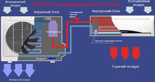 3 Основные проблемы системы кондиционирования и подогрева воздуха