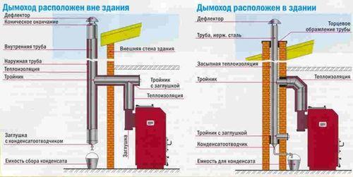 ustanovke_gazovyx_kotlov_05