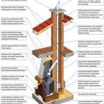 Устройство и конструкция камина для дома