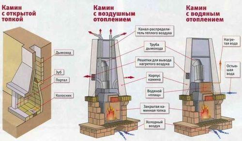 konstrukciya_kamina_dlya_doma_2