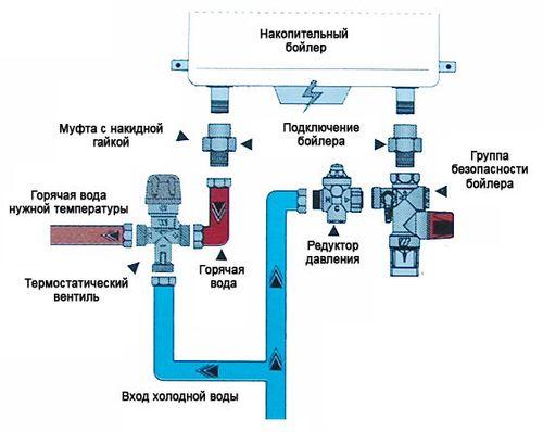 ustanovki_protochnogo_vodonagrevatelya_4