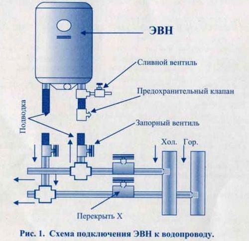 ustanovki_protochnogo_vodonagrevatelya_6