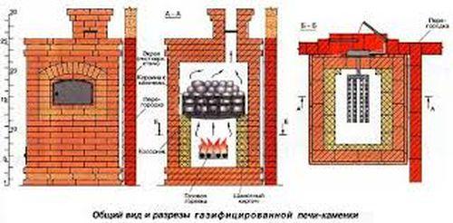 gazovyx_pechej_dlya_dachi_3
