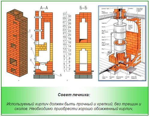 pechej_dlya_dachi_iz_kir¬picha_i_metalla_1